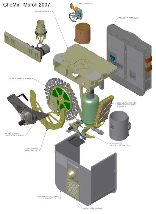 Прибор CheMin марсохода. Рентгеновский дифрактометр на Марсе.