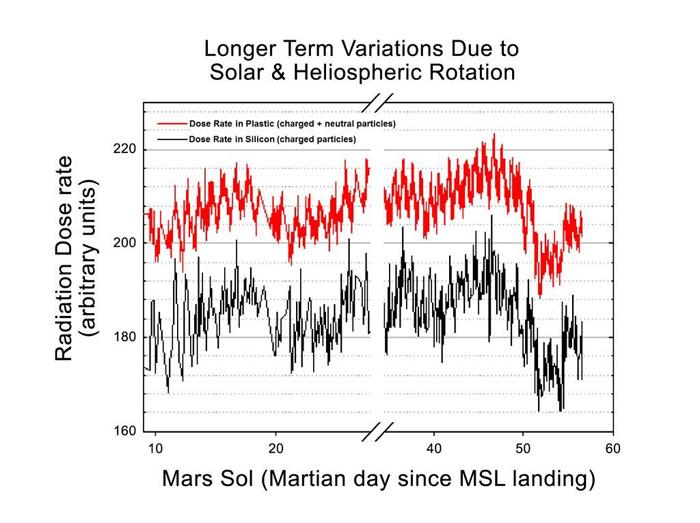 Радиация на Марсе и связь с атмосферным давлением