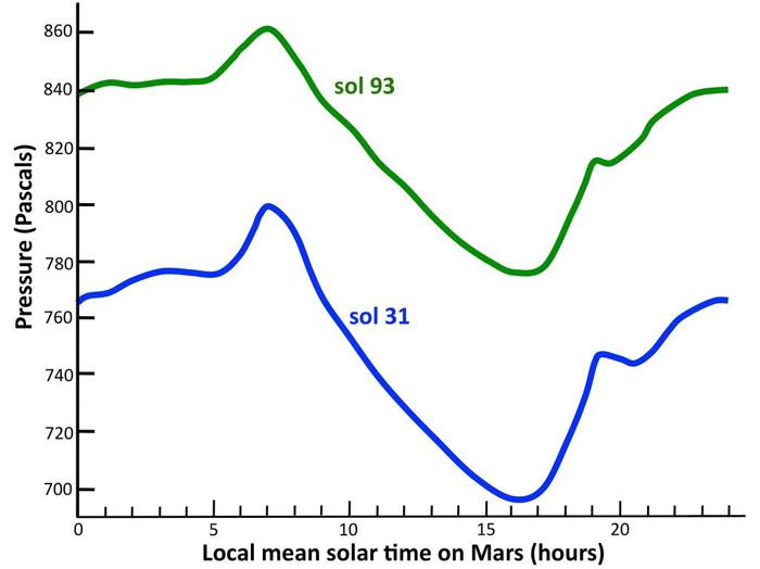 Перепады давления на Марсе