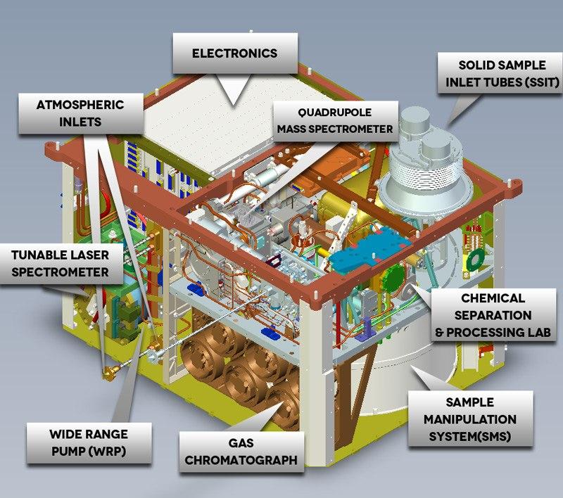 Curiosity SAM устройство газового хроматографа