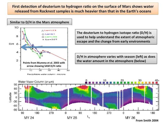 Изотопный состав воды на Марсе