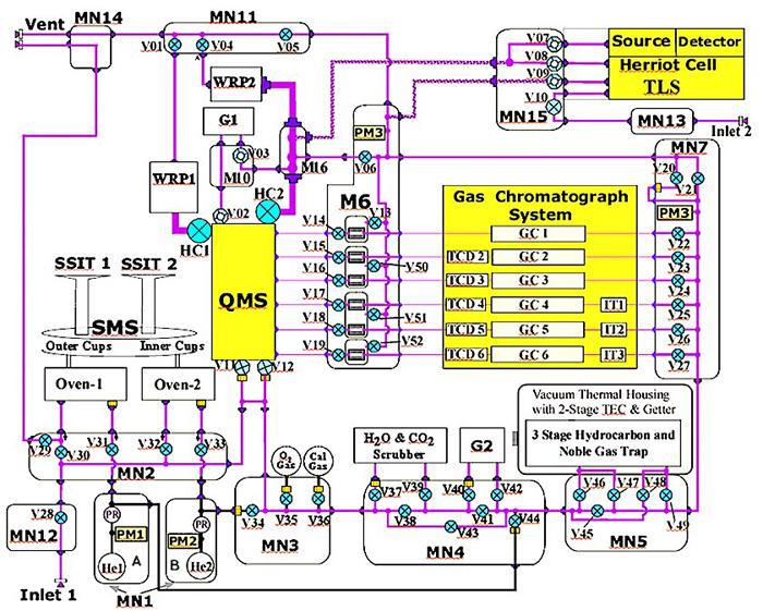Curiosity SAM схема газового хроматографа