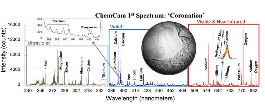 Спектр марсианской породы по данным Chem Cam