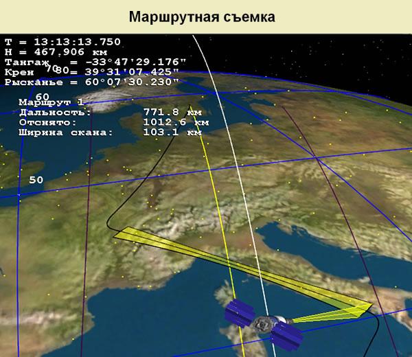 Режимы работы спутника Ресурс-П