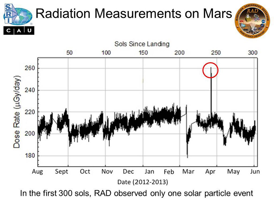 curiosity2013radiation13