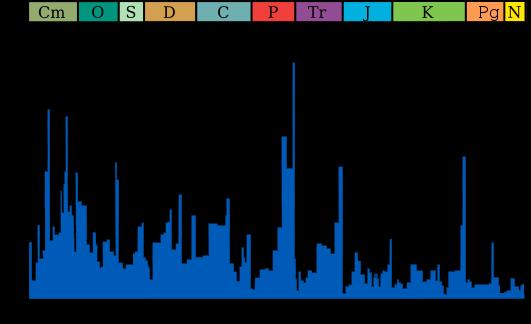 Эоцен-олигоценовое вымирание - крайний справа небольшой пик. Левее - знаменитое вымирание динозавров.