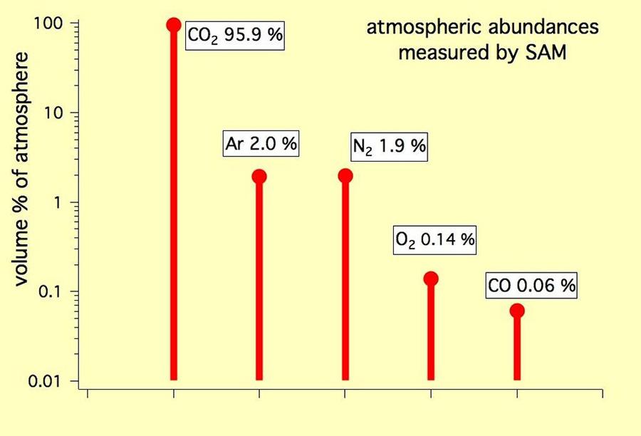 Состав атмосферы Марса