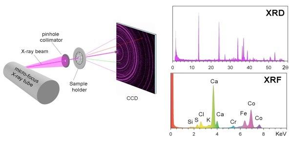 Рентгеновский дифрактометр на марсоходе