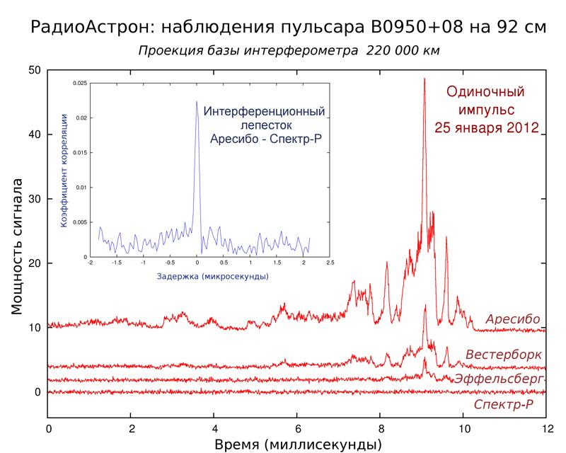 Это тот самый сигнал. Обратите внимание, что космический телескоп «Спектр-Р» практически не регистрирует импульс, но в паре с Аресибо, они дают более четкий сигнал, т.е. обеспечивают более высокое разрешение, в чем и состоит смысл проекта «Радиоастрон». Изображение подготовлено АКЦ ФИАН