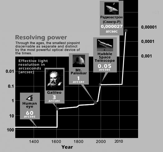 radioastron-breaks-standards (7)