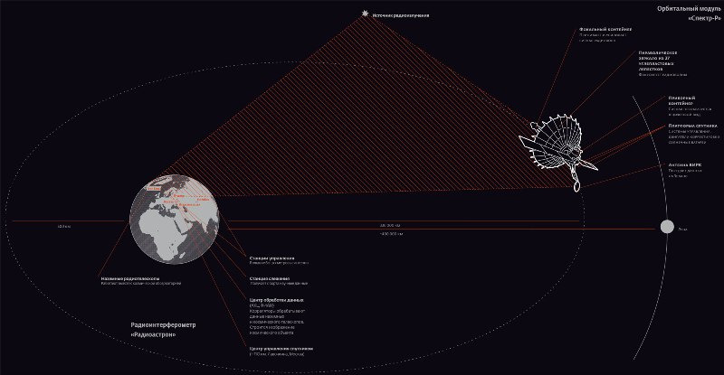 radioastron-breaks-standards (9)