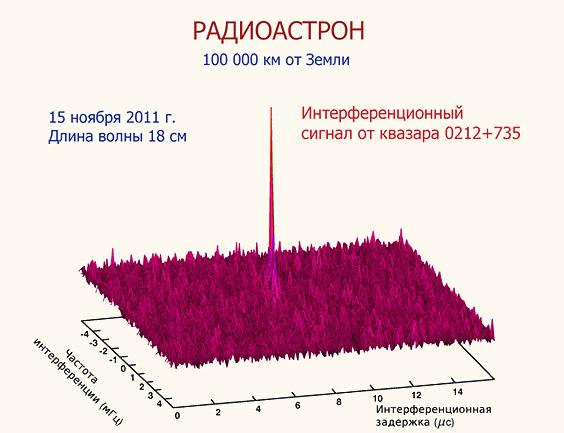 radioastron-future14