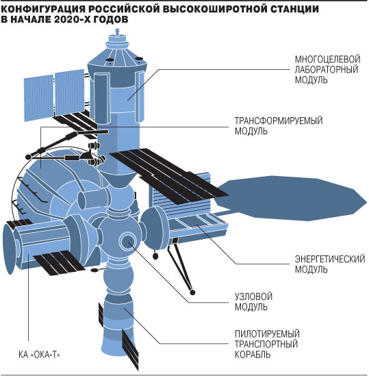 reasonsforrussianspacestation2