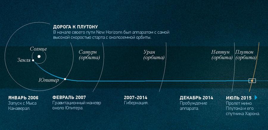 New Horizons (10)