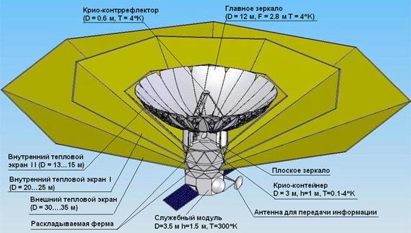 Проект космического радиотелескопа «Спектру-М» (Миллиметрон) (с) АКЦ ФИАН