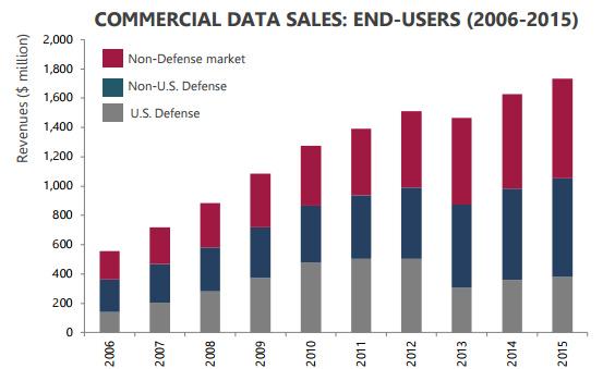 динамика рынка продаж конечным пользователям за 2006-2015 гг.