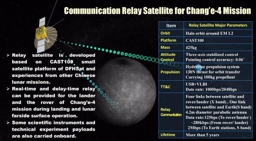 возможности спутниковой связи на дальней стороне Луны