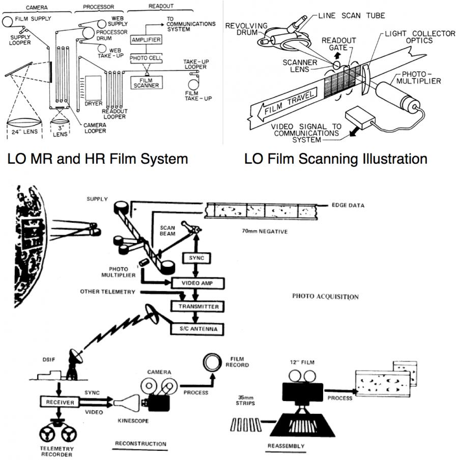 схема проявки и передачи на Землю фотографий Луны, получаемых американскими станциями в рамках программы «Lunar Orbiter»