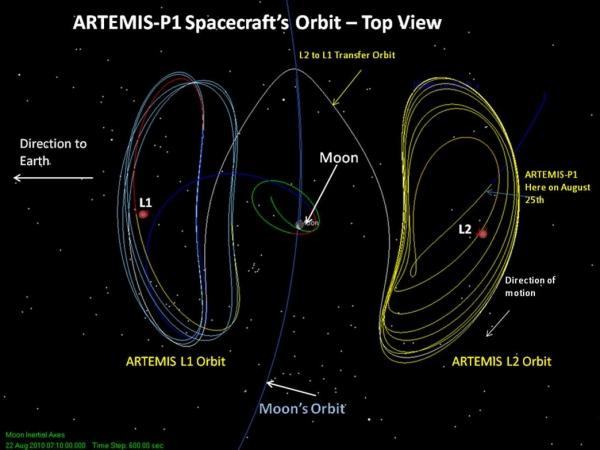 орбита в окрестностях точек либрации L1 и L2