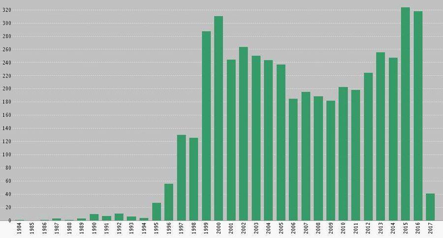 динамика количества публикаций МКС