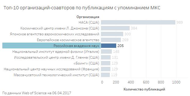 статистика организаций-соавторов по публикациям с упоминанием МКС