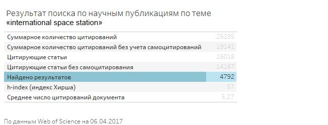 """статистика поисковых запросов по публикациям по теме """"international space station"""""""