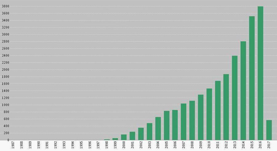 статистика цитируемости публикаций МКС