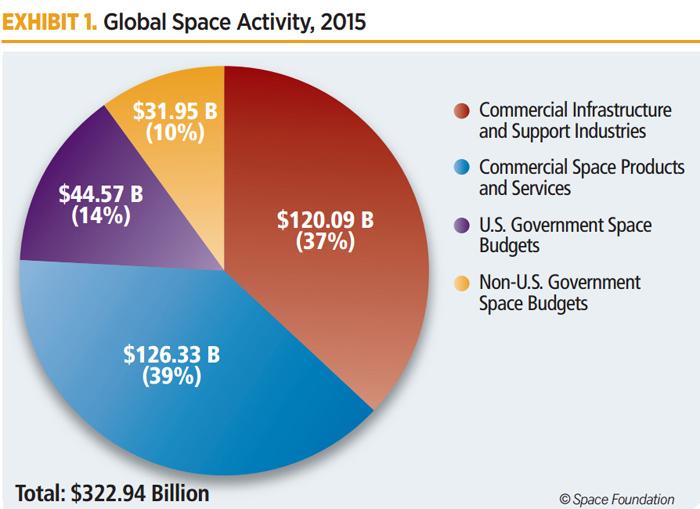 структура космического рынка в 2015 году