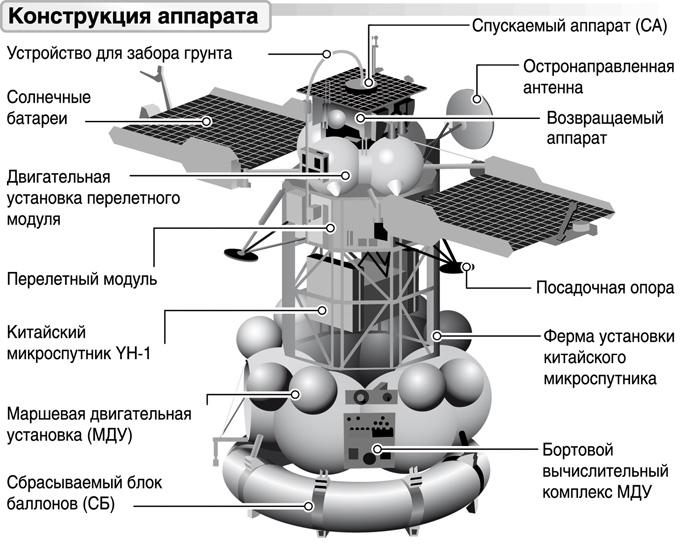 конструкция аппарата «Фобос-Грунт»