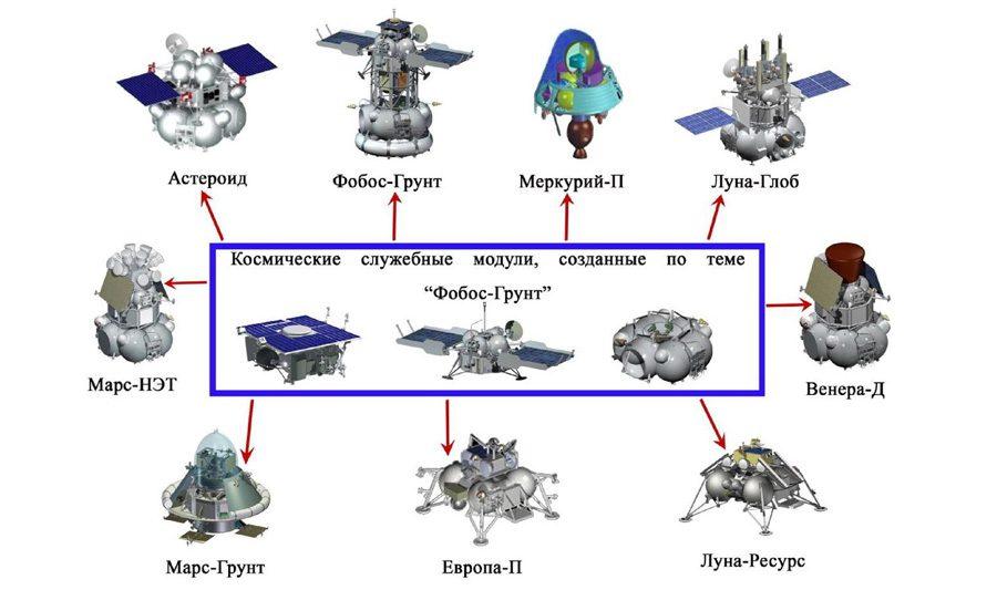 космические аппараты созданные на платформе «Фобос-Грунт»