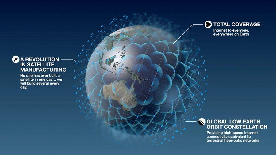 OneWeb спутниковый интернет