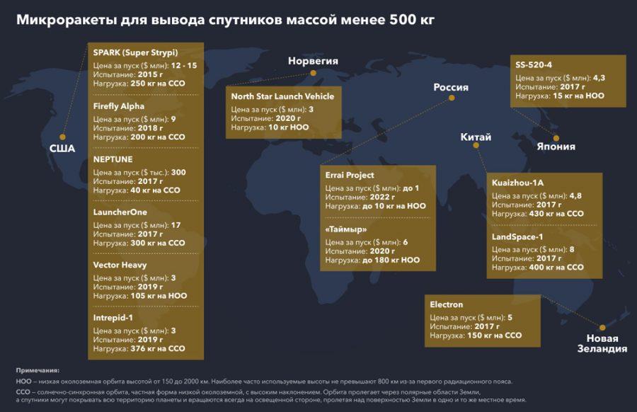 компании производящие микроракеты в мире