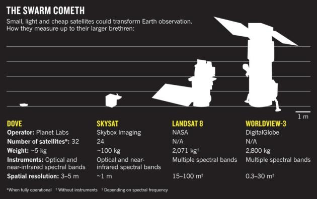 Спутники съемки Земли сравнение