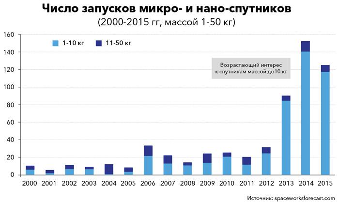 число запусков микро- и наноспутников за 2000-2015 гг.