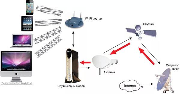 схема доступа к спутниковому интернету