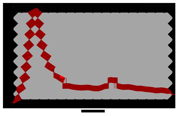 доля бюджета НАСА в общем бюджете США график