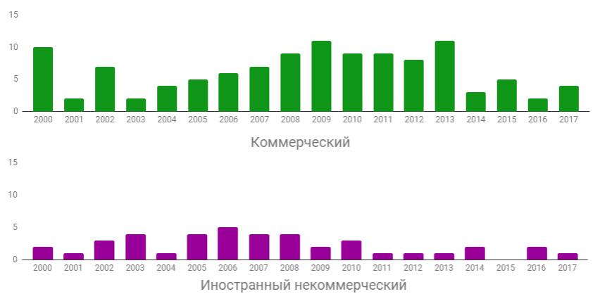 динамика запусков российских ракет по иностранным контрактам за 2000-2017 гг
