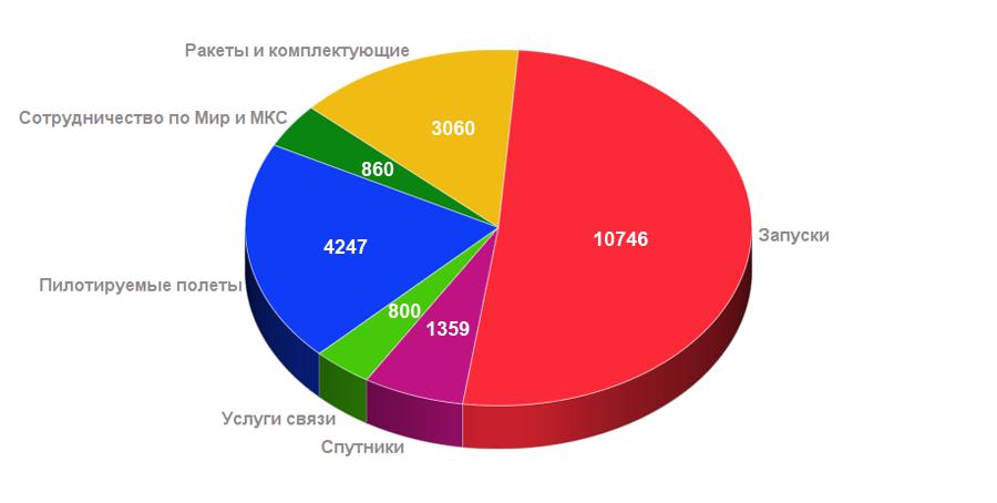 доходы России на космической деятельности в 1991-2017 гг