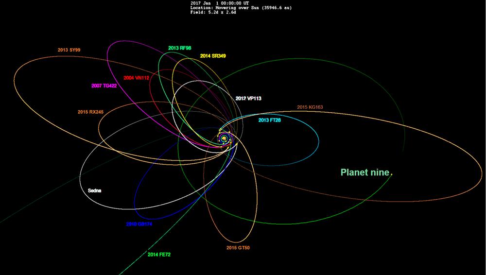 орбиты транснептуновых объектов