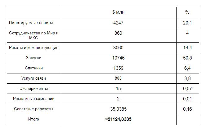 таблица доходов Роскосмоса за 2006-2015 гг