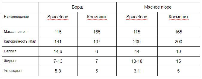 космическое питание Spacefood и Космопит
