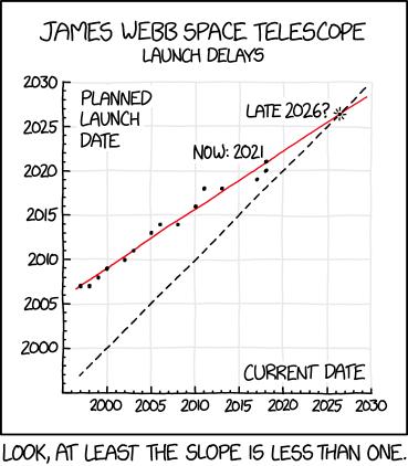 график сравнения планируемых сроков и реализации на примере разработки телескопа