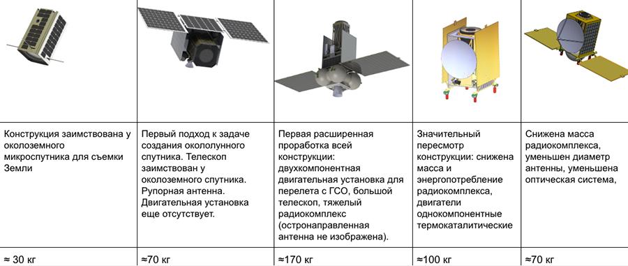 конструкция лунного спутника на различных этапах
